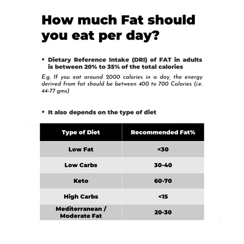 How much should you eat per day.