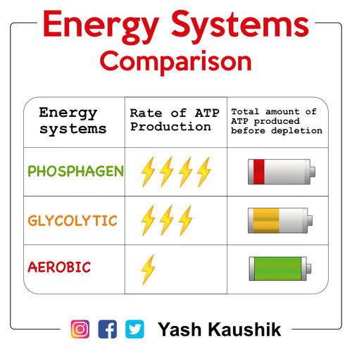 Energy systems comparison!