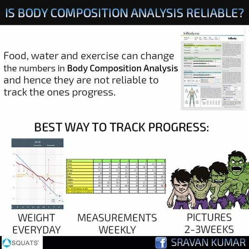 Is Body Composition Analysis reliable?