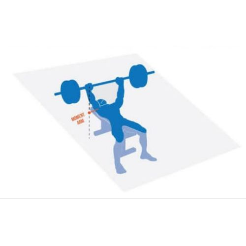 Benching it right - the effect of Bar path!