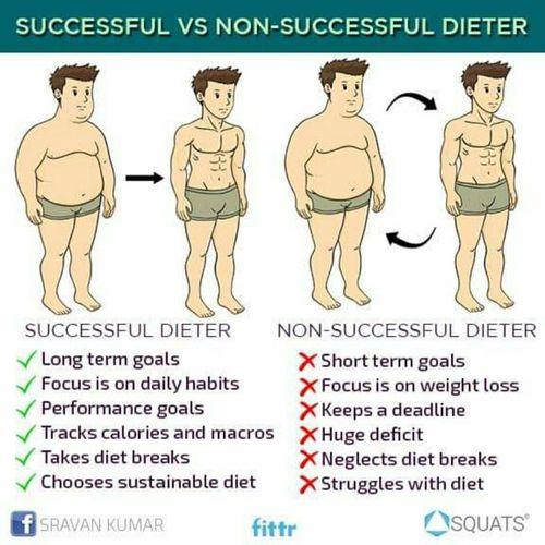 Successful dieting vs Non-successful dieting