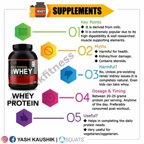 Supplements: Whey Protein