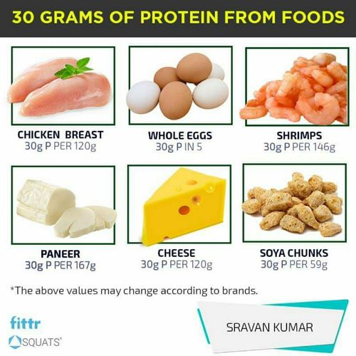 30 grams of protein from dietary food.