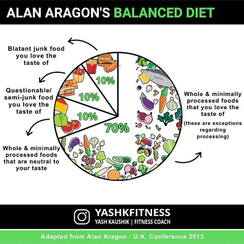 🙌 Alan Aragon's balanced diet [Questions in comment section]