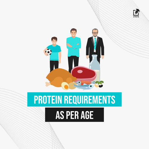 Protein requirements for different ages