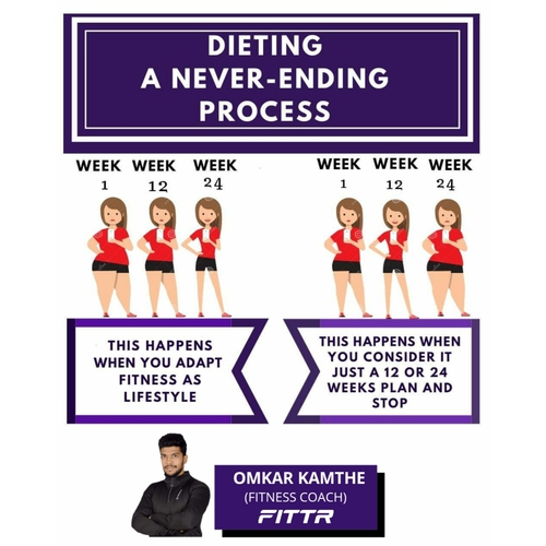 DIETING - A NEVER ENDING PROCESS.