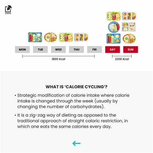 When & How to use 'Calorie Cycling' Diet Strategy?