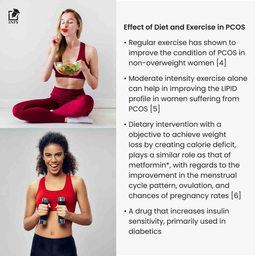 Effect Of Diet And Exercise On PCOS