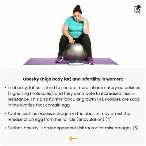 Body Composition & Infertility