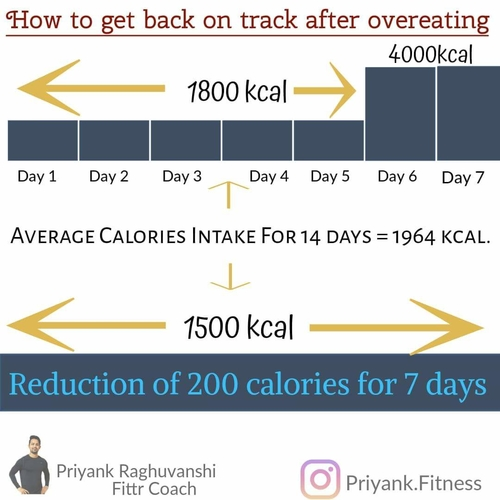 - HOW TO GET BACK ON TRACK AFTER OVEREATING -