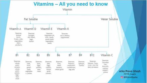 Vitamins- All you need to know
