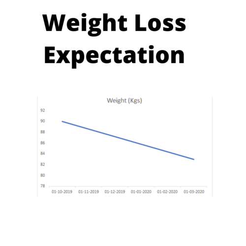 Weight loss confusions