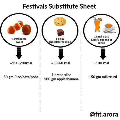 Festivals Substitute Sheet