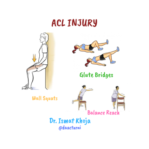 All about ACL INJURY!