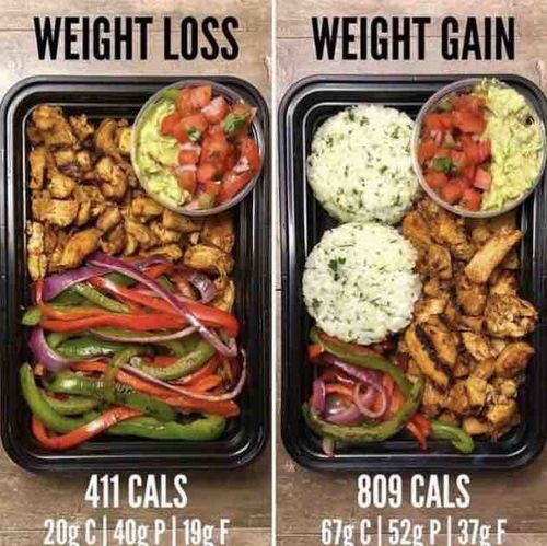 Quantified Eating