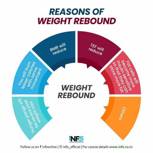 REASONS OF WEIGHT REBOUND