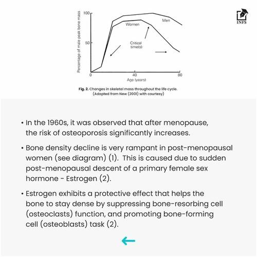 Nutrition For Bone Health In Post-Menopausal Women