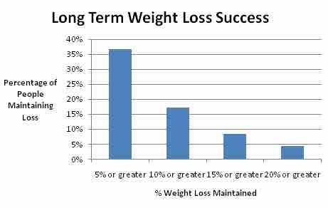 How to keep the weight off post your transformation?